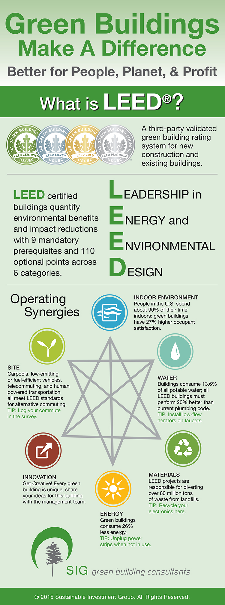 What is leed sustainable investment group for Leed benefits