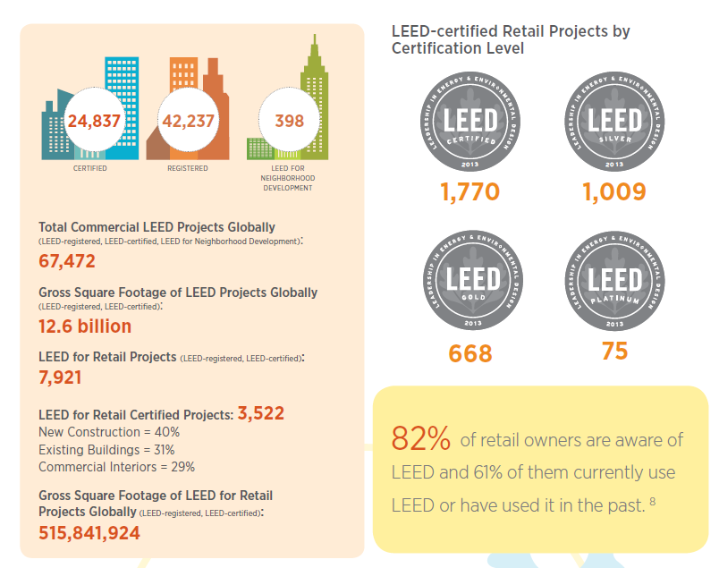 LEED retail facts, the total number of certified and registered LEED-certified Retail Projects by Certification Level infographic