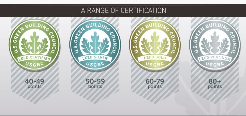 Image of Levels of LEED Certification: LEED Certified, LEED Silver, LEED Gold, and LEED Platinum