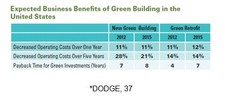 World Green Building Trends Chart 2016