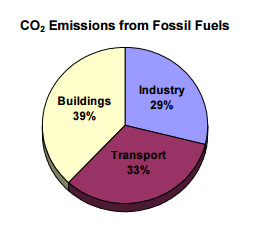 fossil-fuels-pie-chart, climate change, green buildings, green buildings mititgate climate change, pie chart, CO2 Pie Chart, Fossil Fuels Pie Chart, Climate Change Pie Chart