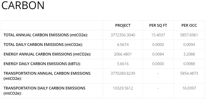 example of arcs data on carbon emissions for a building, leed performance path carbon analytics, leed dynamic plaque analytics for carbon emisssions