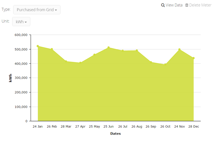 LEED performance path energy utility data displayed on a graph, snapshot taken from arc