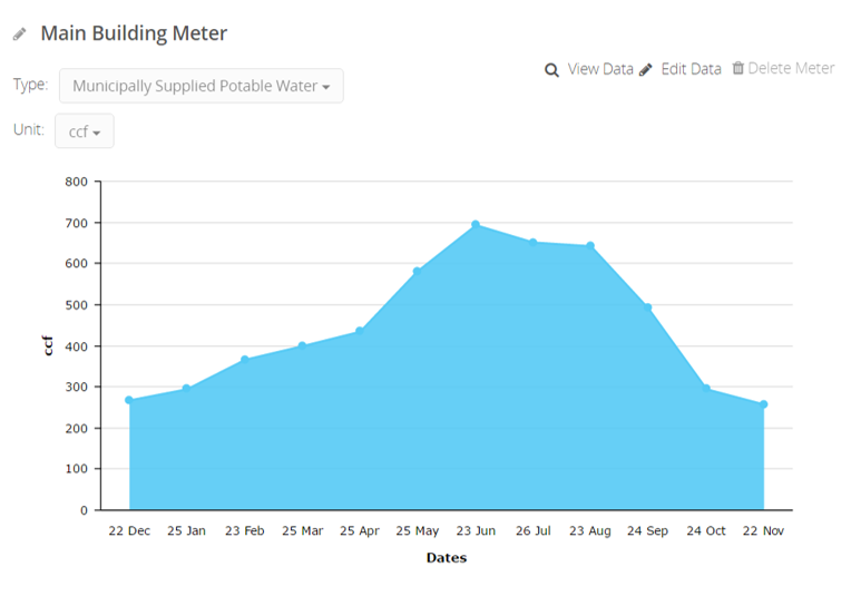 LEED performance path water utility data displayed on a graph, snapshot taken from arc
