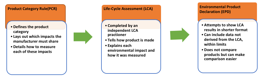 chart explaining: Product Category Rule (PCR) | Life-Cycle Assessment (LCA) | Environmental Product Declaration (EPD)