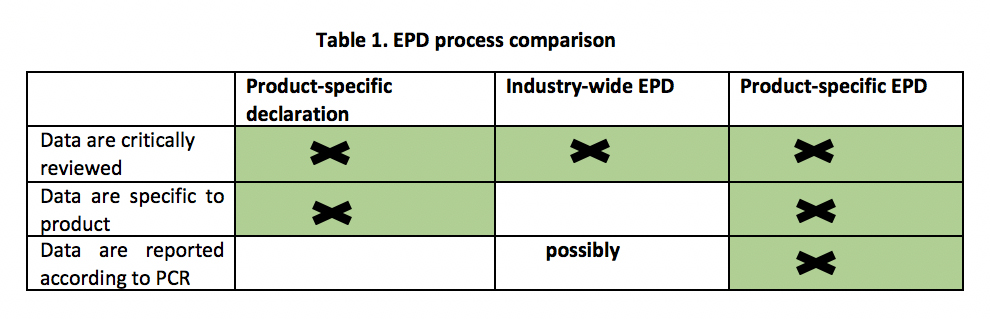 Table 1. EPD process comparison