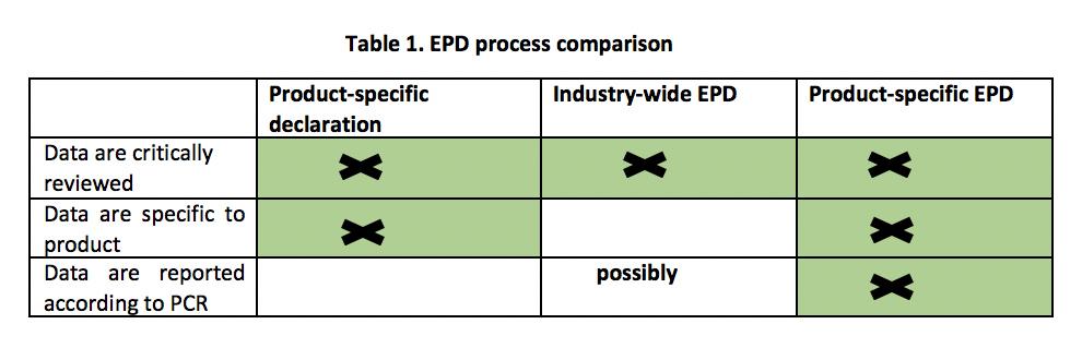 Table 1. EPD process comparison