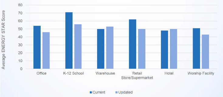 bar chart showing average ENERGY STAR scores for offices, schools, warehouses, retail store, worship facilities