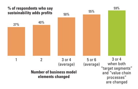 bar chart showing respondents who say sustainability adds profits