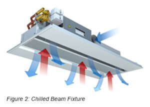 illustration of a chilled beam fixture