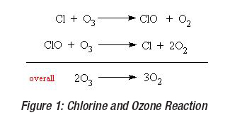 image showing Chlorine and Ozone Reaction