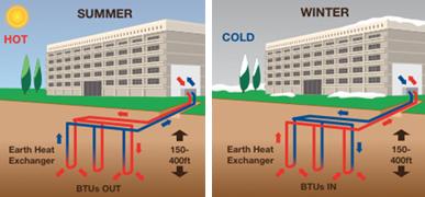 illustration of earth heat exchanger   SIG